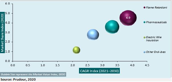 global brucite market CAGR