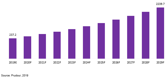 global free space optics market revenue 2019–2029