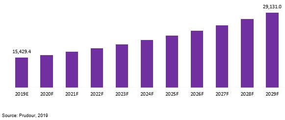 global patrol boats market revenue 2019–2029