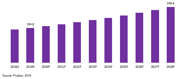 global radiation shielding glass market revenue 2018–2028