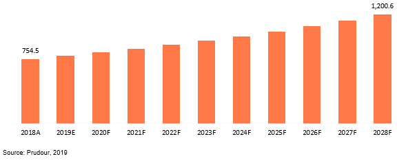 global tetrabromobisphenol-a (tbba) (cas 79-94-7) market revenue 2018–2028