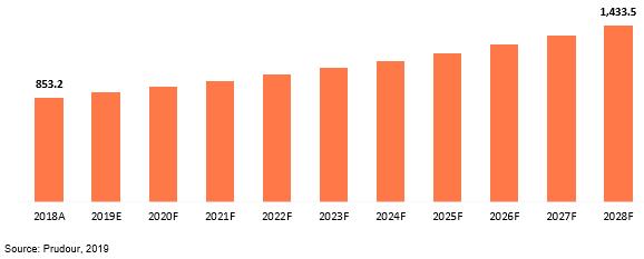 global ultra secure smartphones market revenue 2018–2028