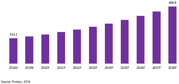 us trashcans and wastebasket market revenue (us$ mn), 2018–2028
