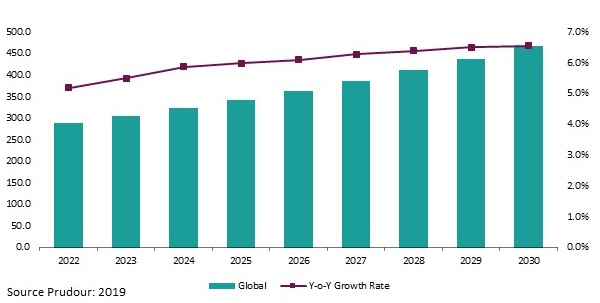 Global Active Insulation Market