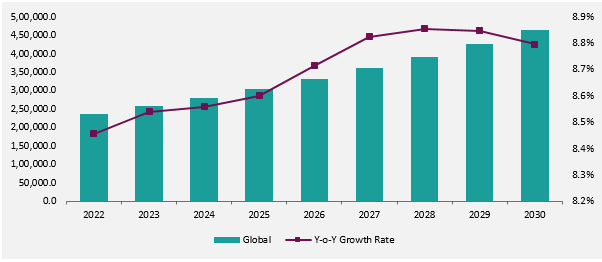 Digital Learning Market Forecasts