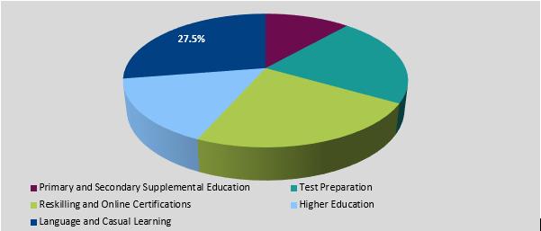 Digital Learning Market Segmentation