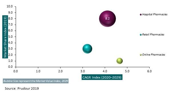 Global Alpha1-Proteinase Inhibitor Market 2019 - 2029