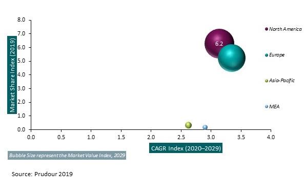 Global Alpha1-Proteinase Inhibitor Market 2029