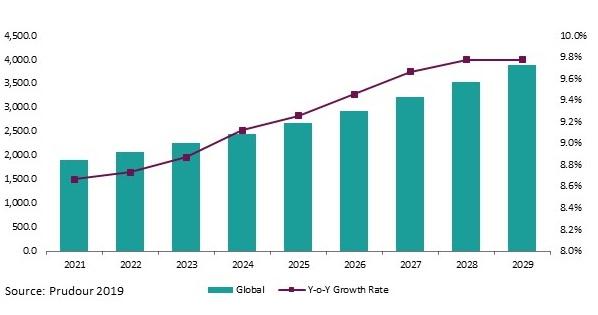 Global Ambient Light, IR, and UV Sensor Market