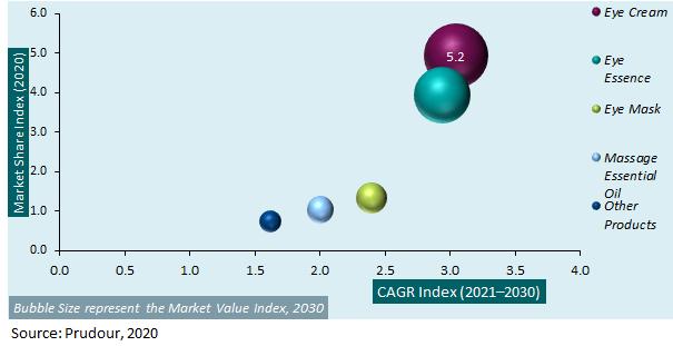 Global Eye Skin Care Market Attractiveness Analysis 2020-2030