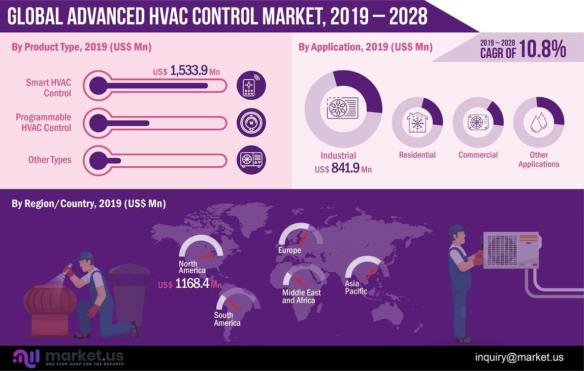 global advanced HVAC control market infographics