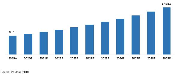 global alcohol addiction therapeutics market revenue 2019–2029