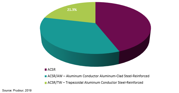 global aluminum conductor steel-reinforced cable (acsr) market by product type 2018