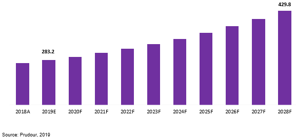 global dental loupe market revenue 2018–2028