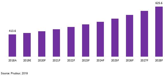 global four way reversing valves market revenue 2018–2028