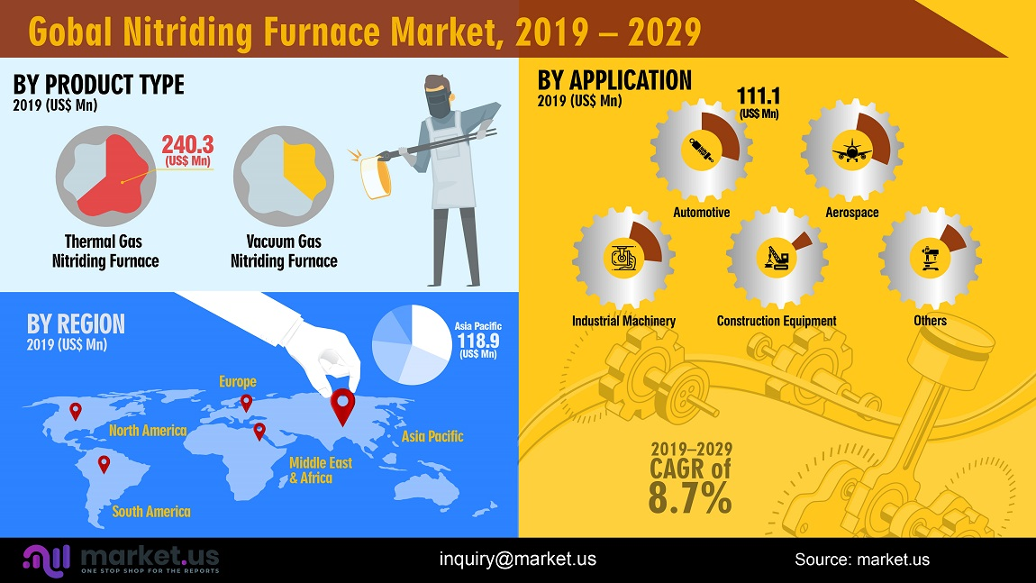 global gas nitriding furnace market infographics