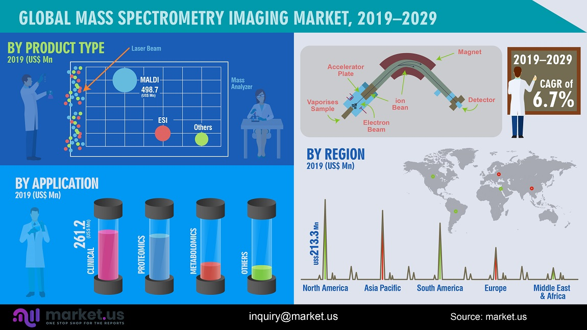 global mass spectrometry imaging market infographics