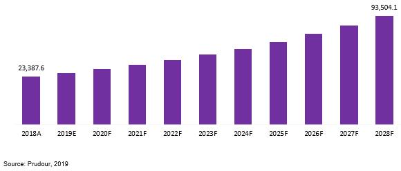 global online recruitment market revenue 2018–2028