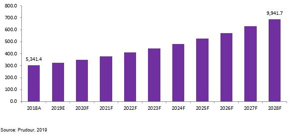 us & europe data center cooling market revenue (us$ mn), 2019–2029