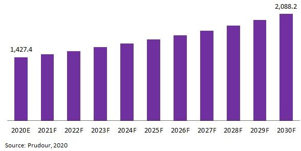 Global Hot Tub Market Revenue 2021-2031