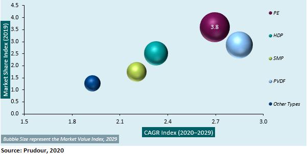 Segmentation of the global color coated steel roll market
