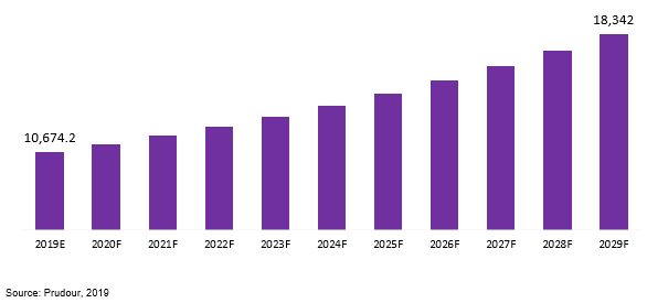 global dentures market revenue 2019–2029