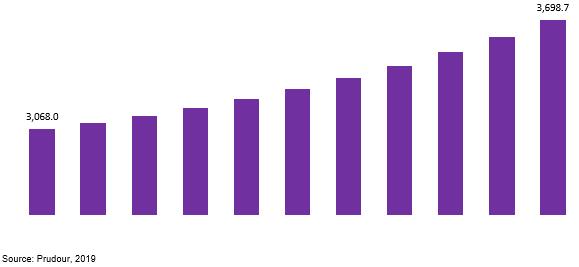 global normal paraffin market revenue 2019–2029