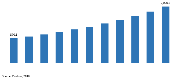 global overprint varnish market revenue 2019–2029