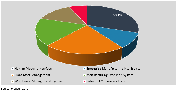 global smart manufacturing market by information technology 2019