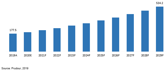 global smart manufacturing market revenue 2019–2029