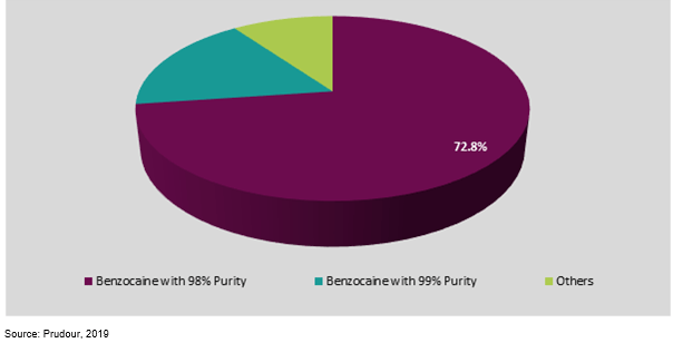 spain benzocaine market share by product type 2019