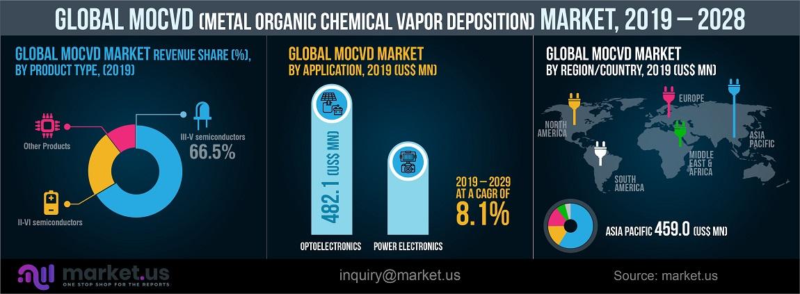 global MOCVD market