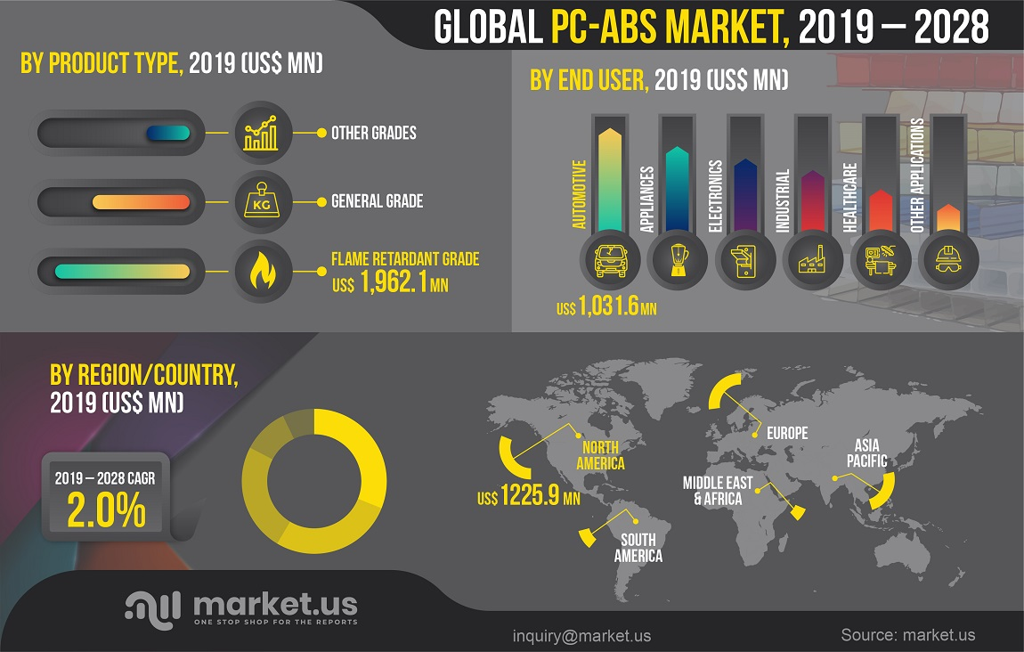 global PC-ABS market