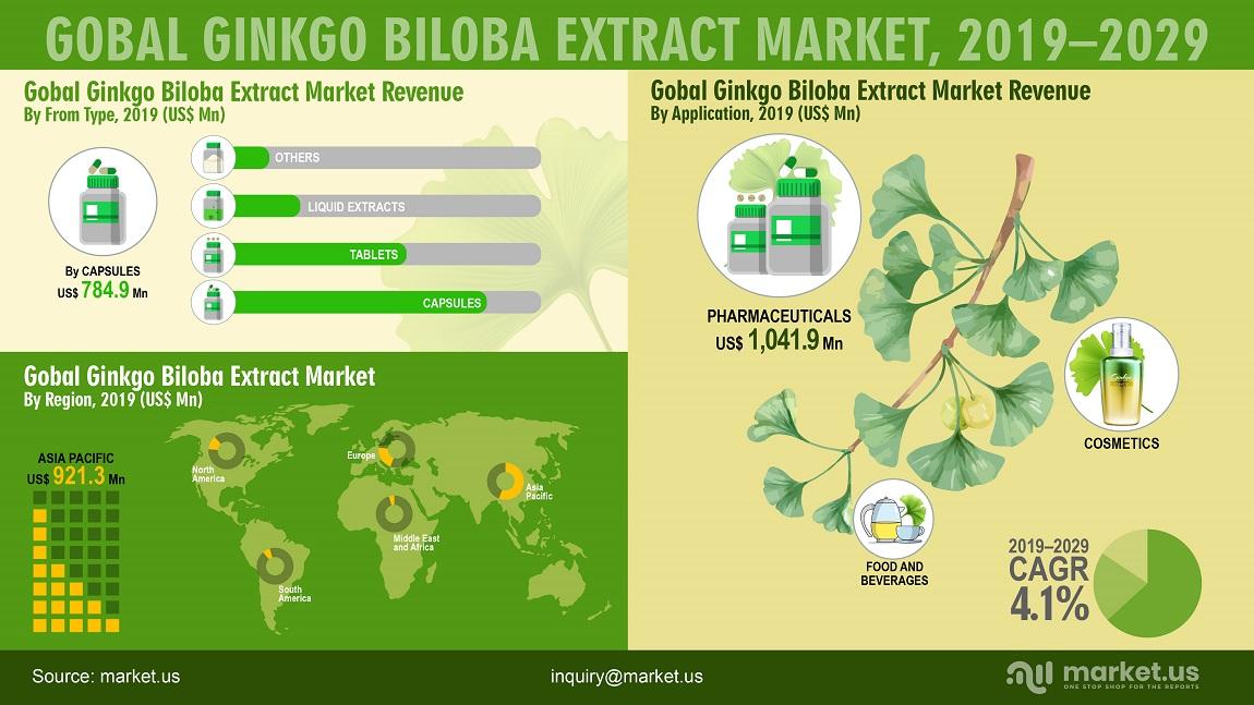 Ginkgo Biloba Extract Market