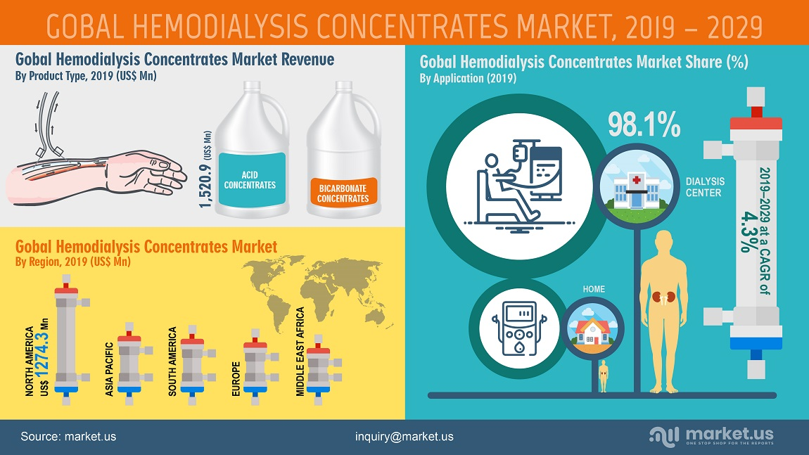 global hemodialysis concentrates market infographics