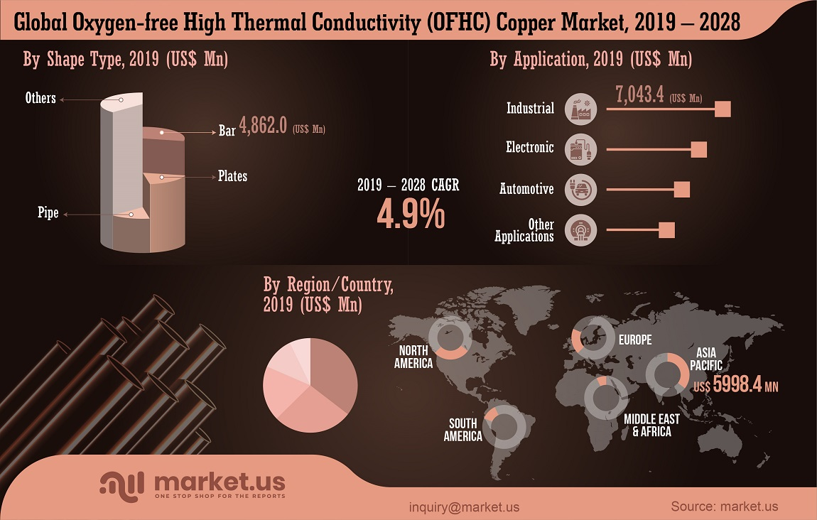 global oxygen-free high thermal conductivity (OFHC) copper market