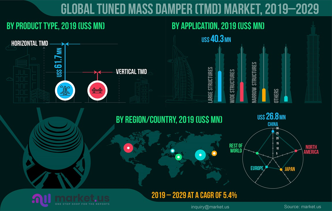global tuned mass damper market infographics