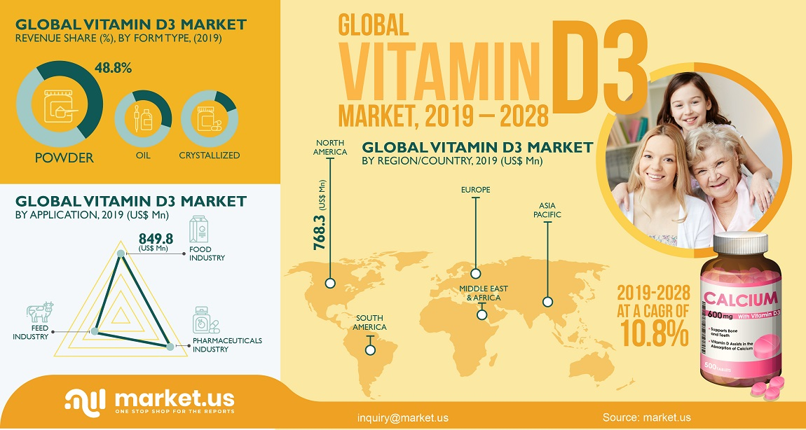 global vitamin D3 market infographics