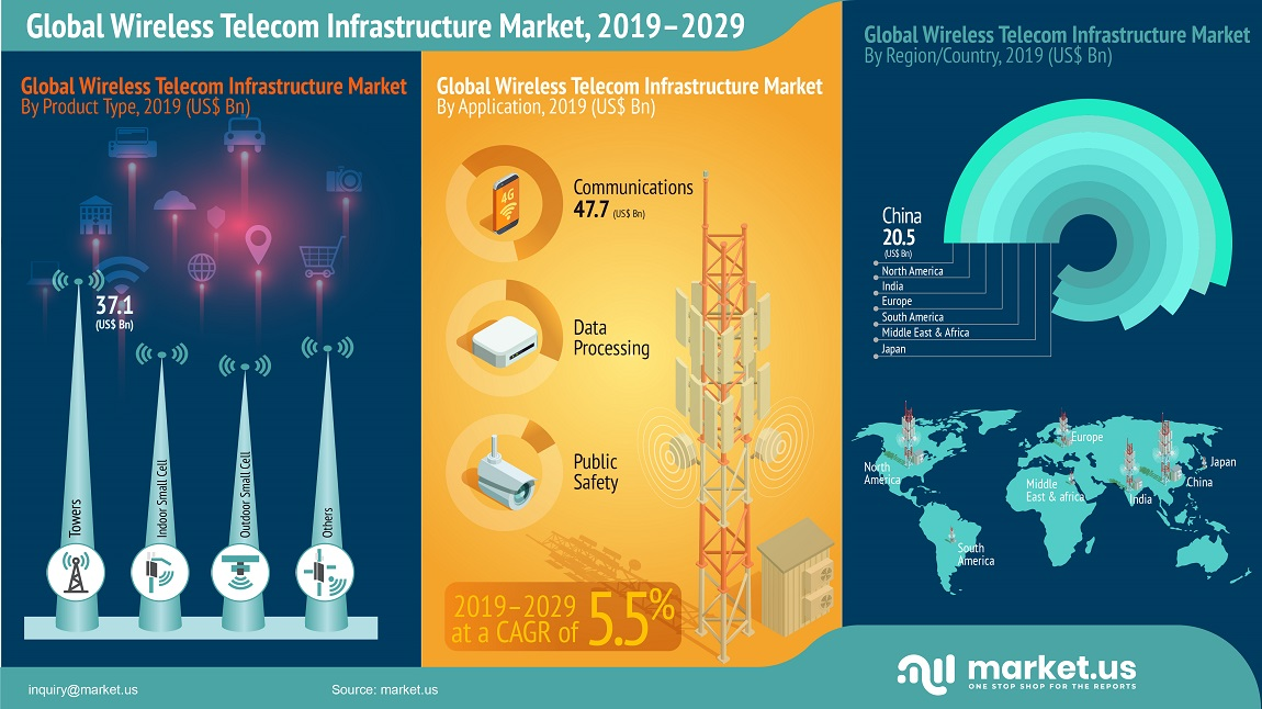 Wireless Telecom Infrastructure Market