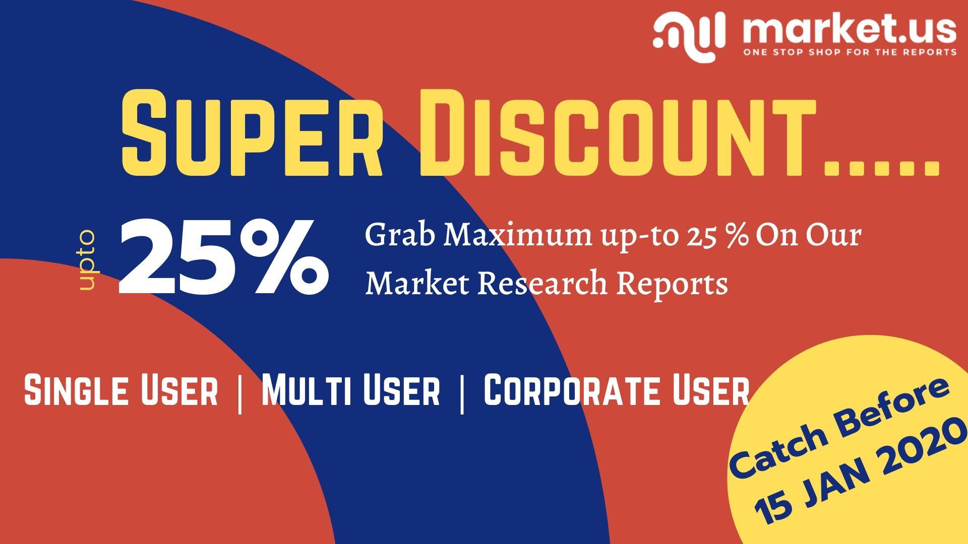 Global Global Classroom Messaging Software Market Market
