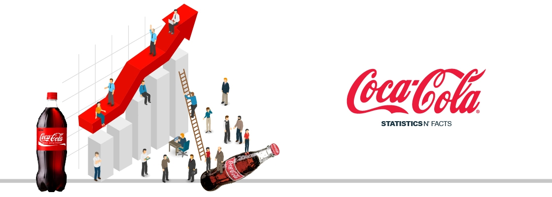coca cola statistics and facts