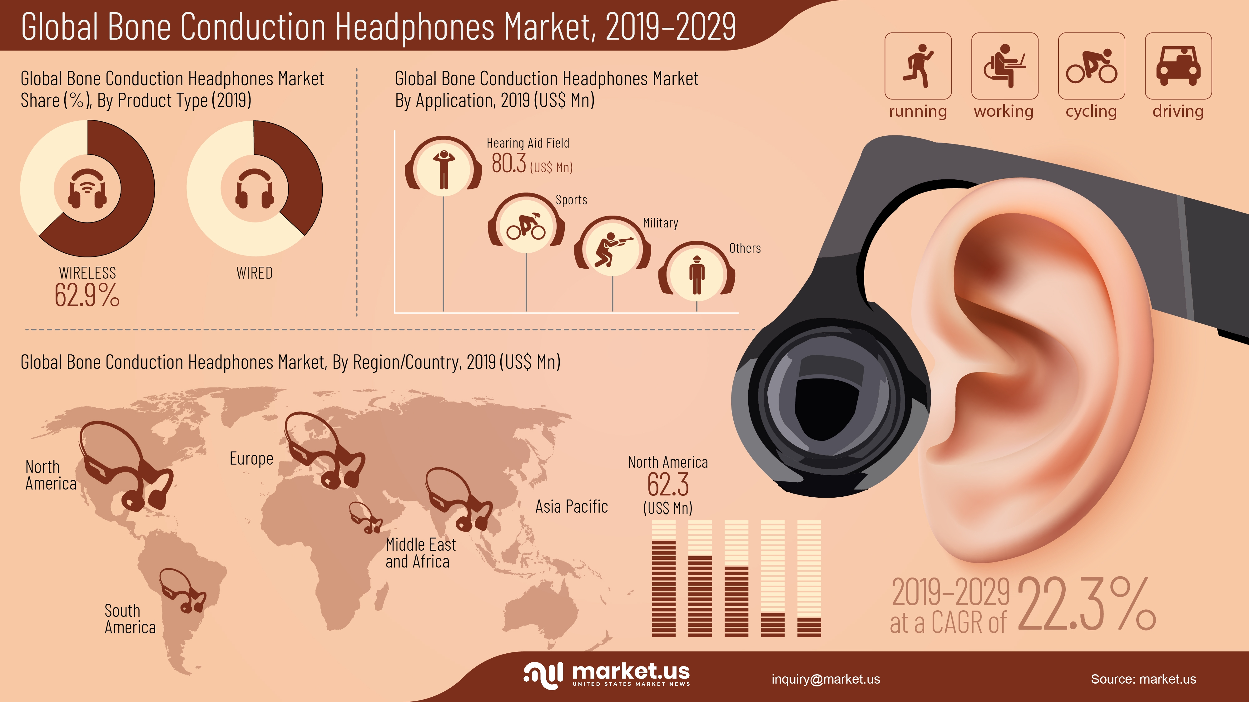 Bone Conduction Headphones Market Infographic