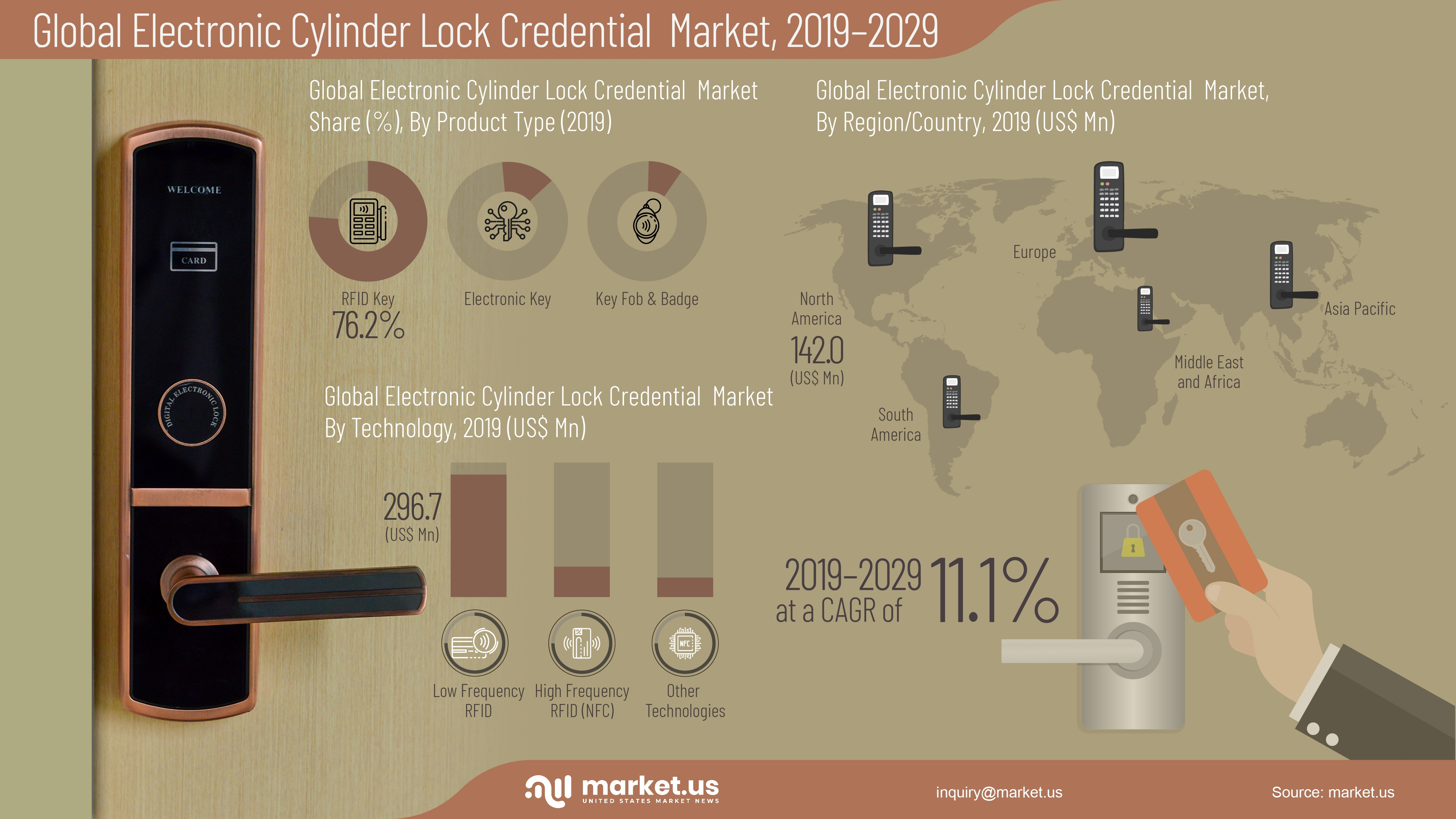 Electronic Cylinder Lock Credentials Market Infographic