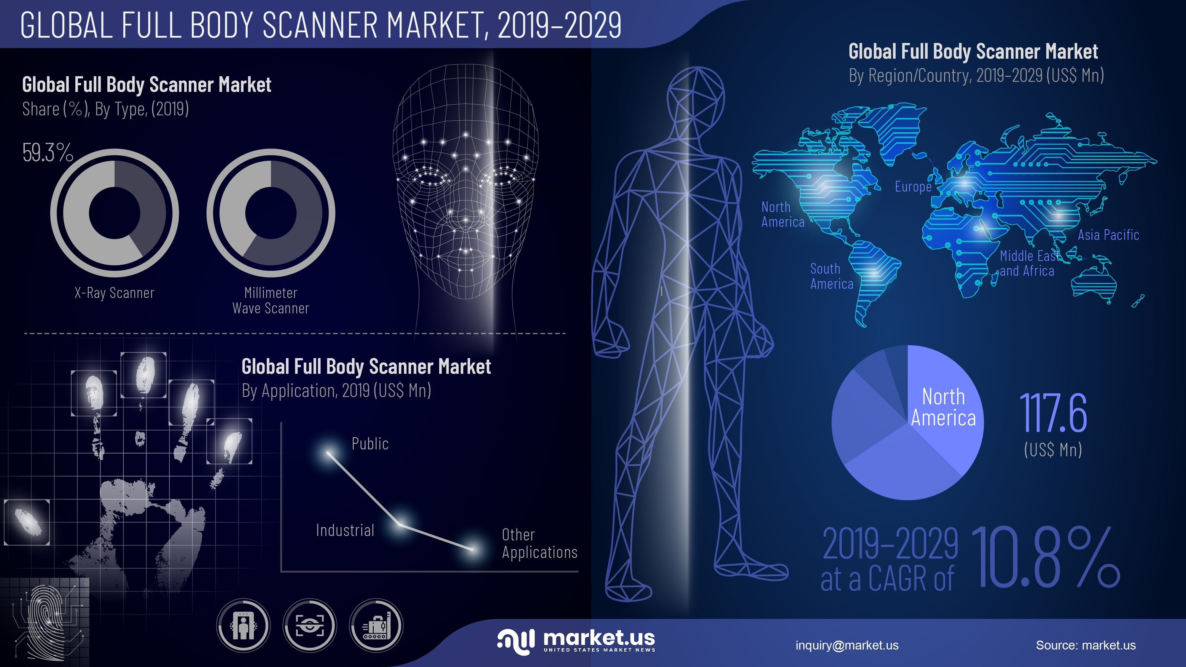Baby Full Body Scanner Market Infographics