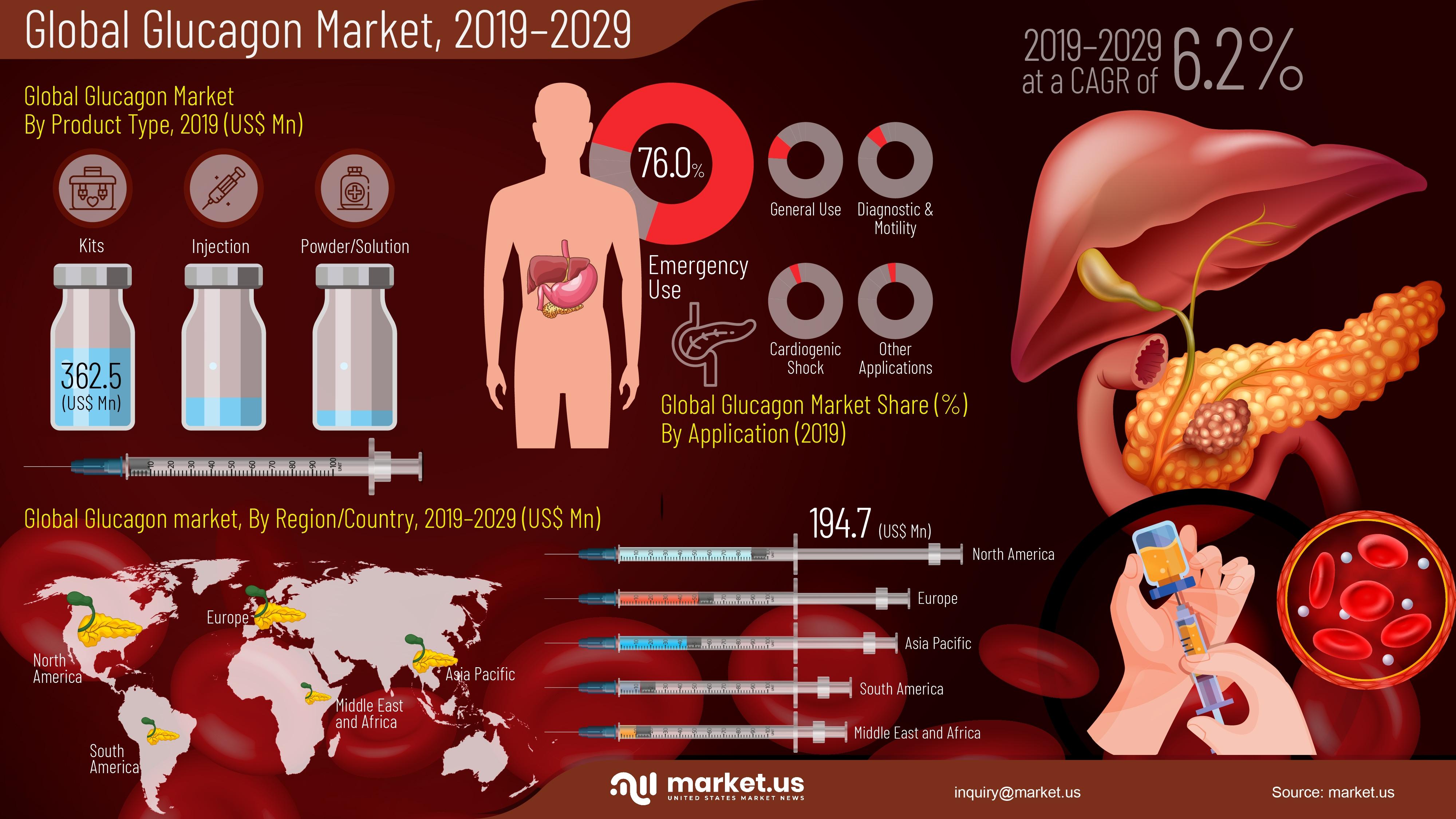 Infographic : Glucagon Market