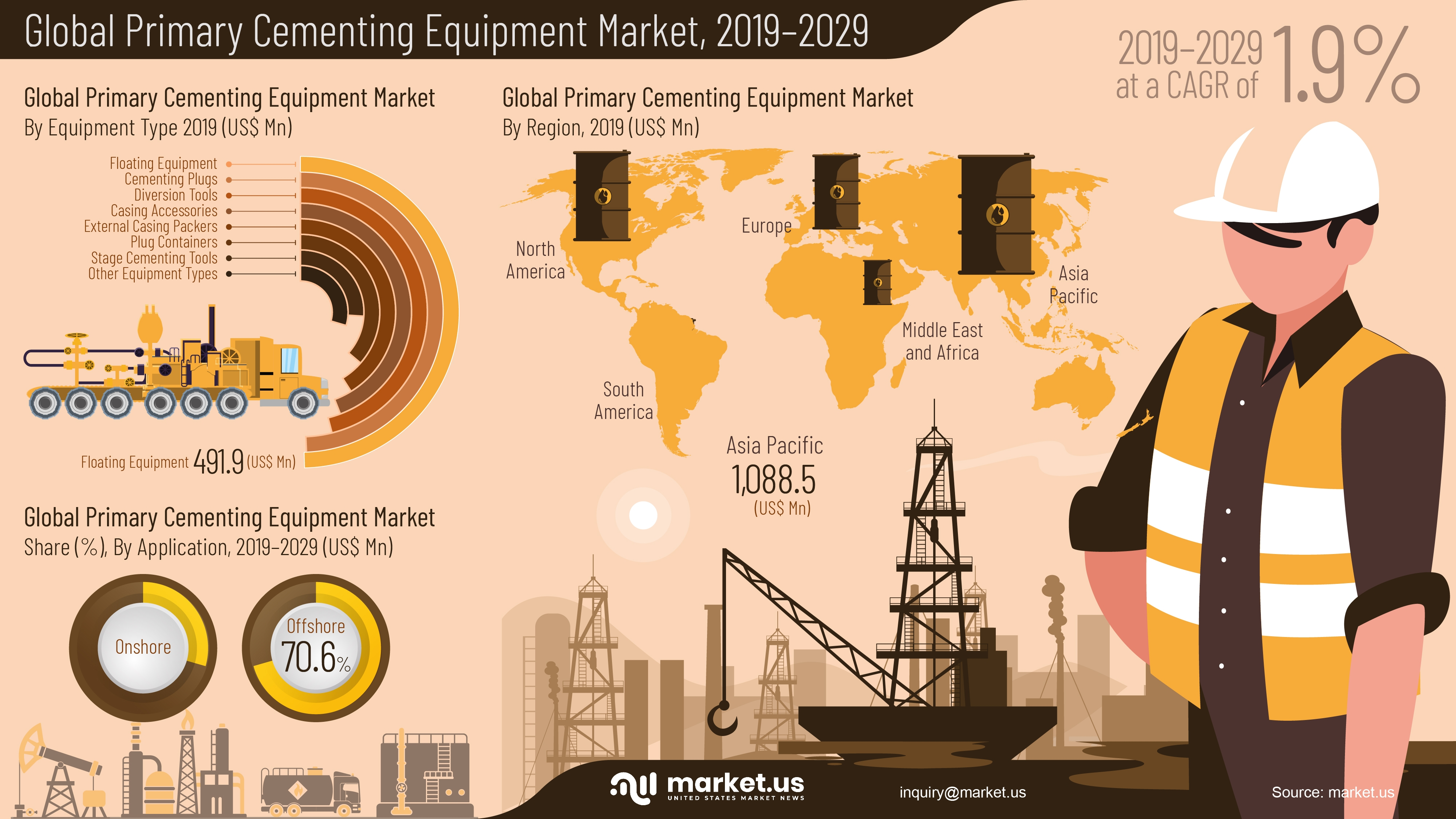 Infographic : Primary Cementing Equipment Market