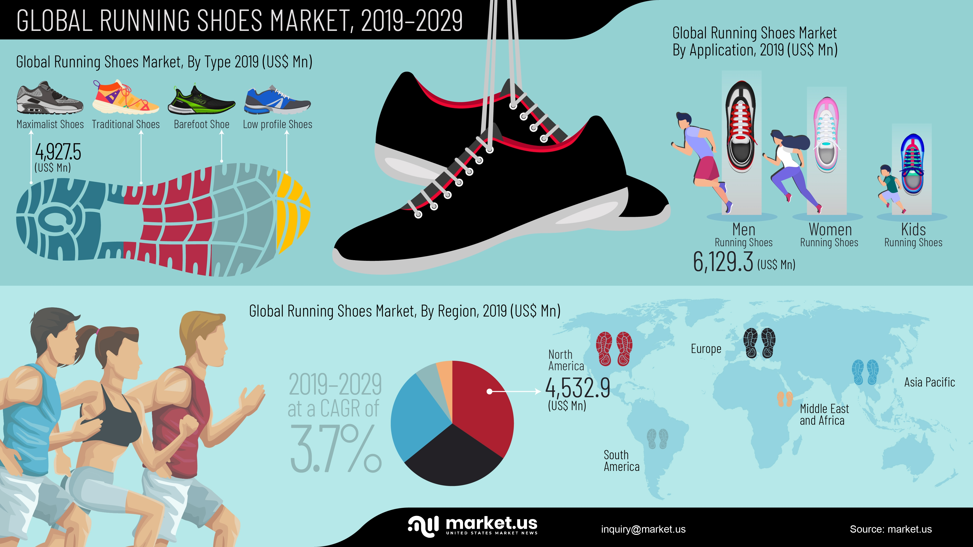 Infographic : Running Shoes Market
