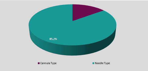 Segmentation of the global aesthetic needles & cannulas market