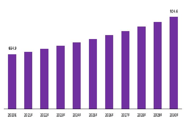 Global Borax Pentahydrate Market Revenue