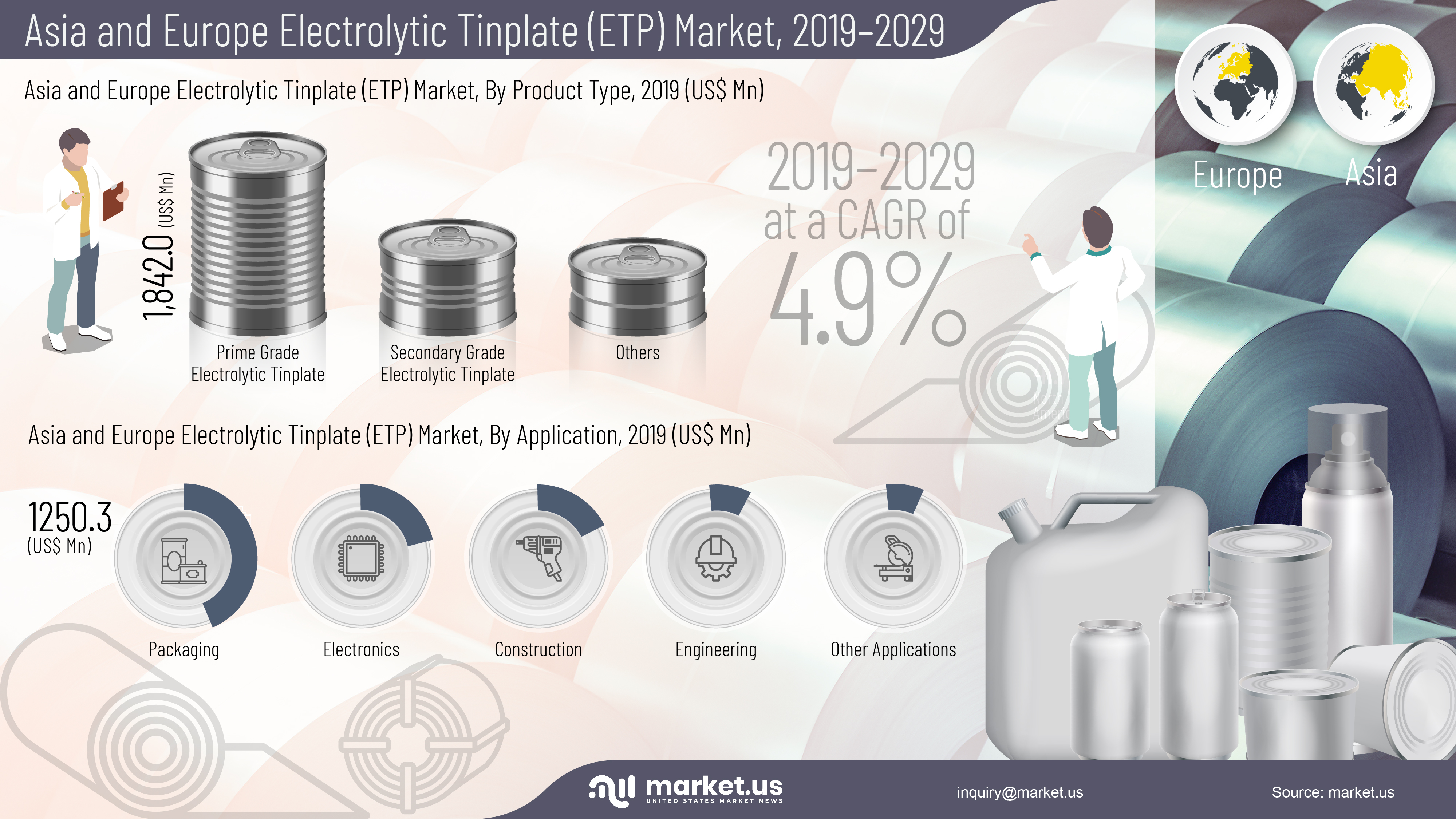 Asia and Europe Electrolytic Tinplate (ETP) Market Infographics